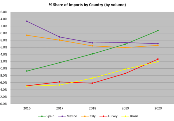 % share of U.S. imports by volume for the five countries copy